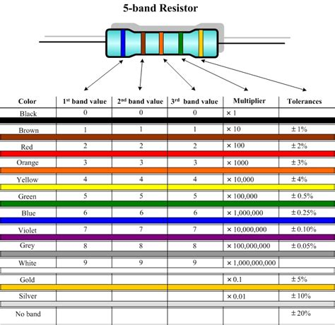 10k resistor color code resistors and the color codes hirophysics