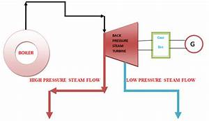 1 Proposed Process Flow Diagram Of Steam Turbine In The
