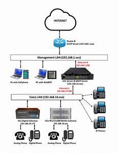 Configure Second Network Port