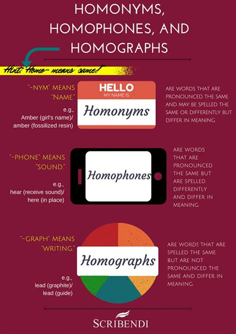 homograph examples  examples