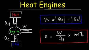 Heat Engines  Thermal Efficiency   U0026 Energy Flow Diagrams