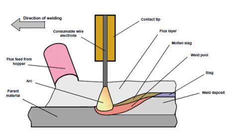 welding steelconstructioninfo
