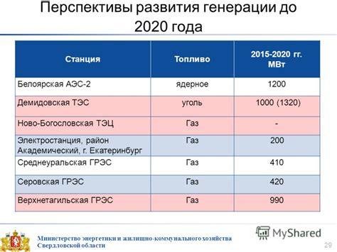 Энергетическая стратегия россии на период до 2030 года . министерство энергетики