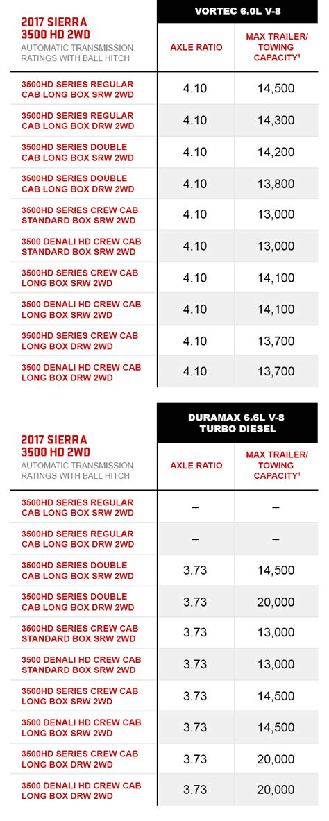 towing capacity chart vehicle towing capacity gmc