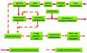 Typical Process Flow Diagram Of A Wastewater Treatment