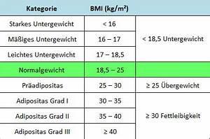 Bmi Jugendliche Berechnen : berechnung body mass index frauen gesunde ern hrung ~ Themetempest.com Abrechnung