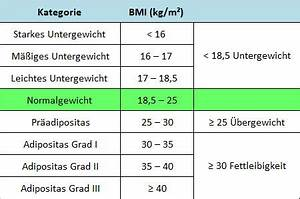 Body Mass Index Berechnen Frau : berechnung body mass index frauen gesunde ern hrung lebensmittel ~ Themetempest.com Abrechnung
