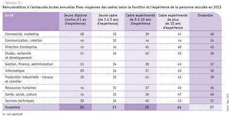 salaire cadre de sante prive cadres les salaires qu on peut vous proposer pour changer d entreprise challenges fr