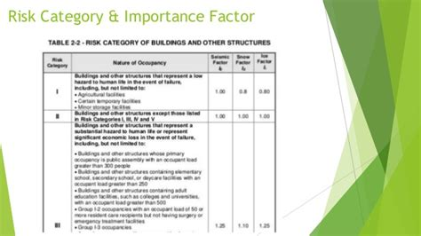 Project 3 Building design for seismic effects