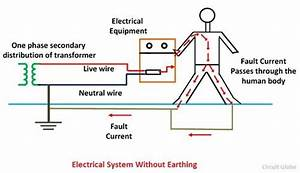 What is Electrical Earthing? - Definition, Types of ...