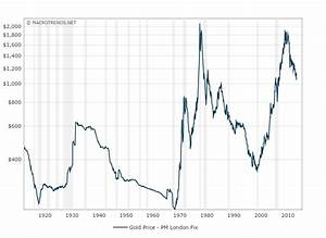 Historical Gold Prices 100 Year Chart 2015 12 18