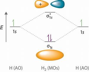 27 Molecular Orbital Diagram H2