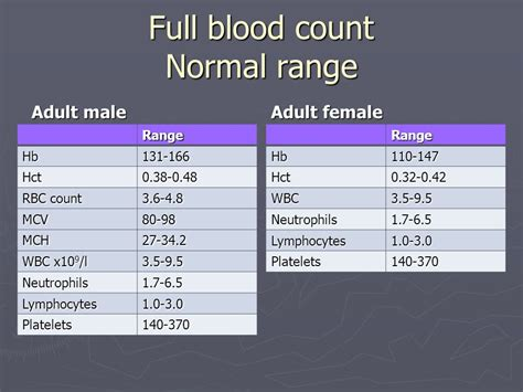lymphocytes blood test normal range haematology in primary care ppt