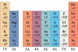 Ionization Chart Of Elements Chemistry The Central Science Chapter 7 Section 4