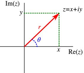polar form of complex numbers