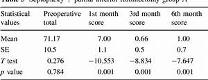 Table 3 From Comparative Study Of Improvement Of Nasal Symptoms Following Septoplasty With