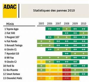 Citadine La Plus Fiable : le classement fiabilit 2010 des mini citadines selon l 39 adac ~ Gottalentnigeria.com Avis de Voitures
