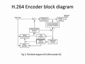 H 264 Encoder Block Diagram Explanation