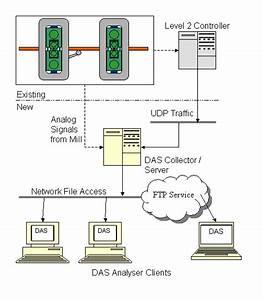 Ethernet Was Ist Das : luther holton associates inc ~ Eleganceandgraceweddings.com Haus und Dekorationen