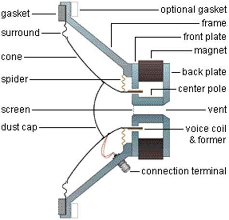 Speaker Part Diagram by Speaker Basics