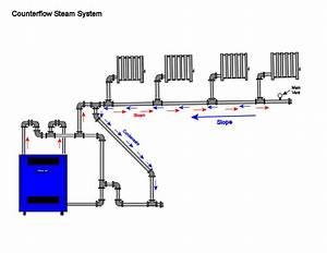 Improperly Installed Steam Boiler   U2014 Heating Help  The Wall