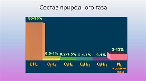 Состав природного газа его основные компоненты газовые залежи