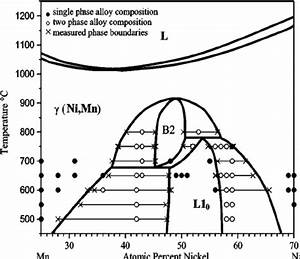 Experimentally Determined  Partial Nimn Phase Diagram