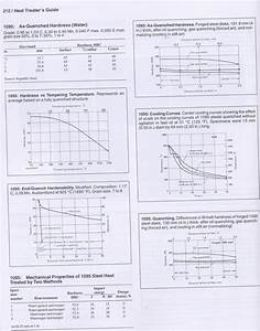 Rc Hardness Chart Drawing Temper From A Saw
