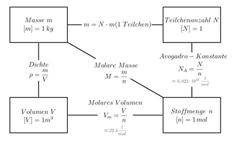 dateizusammenhang zwischen masse stoffmenge volumen und