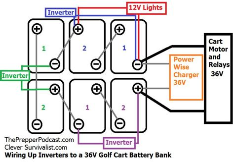 Gem Golf Car Wiring Diagram by 053 Everything From Batteries To Vehicles News Segment