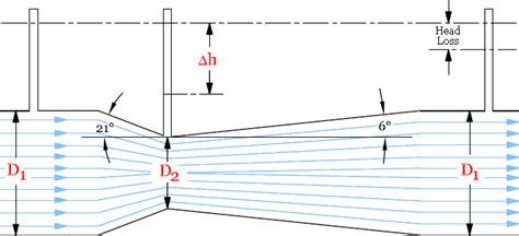 Pipe Flow Measurement
