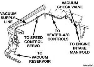 similiar 2001 jeep grand cherokee vacuum line diagram keywords jeep liberty vacuum line diagram likewise vacuum line diagram for 1980