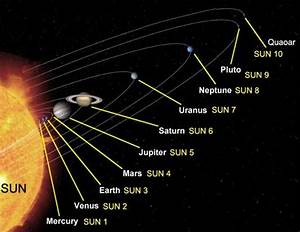 Planets Solar System Song - Pics about space