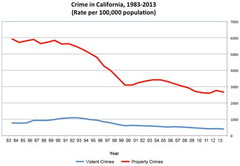 crime data state  california department  justice