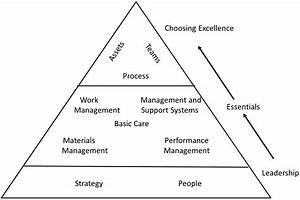 Book Review  Uptime Strategies For Excellence In