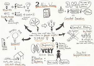 From Text To Sketchnotes  A How