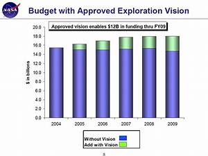 Overview of NASA's FY 2005 Budget | SpaceRef - Your Space ...