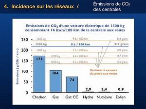 Suivre Sa Consommation Electrique En Temps Reel : les gaz effet de serre ges produits par une voiture ~ Dailycaller-alerts.com Idées de Décoration