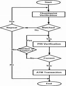 Figure   System Flowchart For The Bimodal Authentication System  Pin