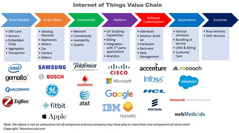 Internet of Things - Business Models