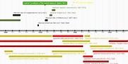 Hip-Hop Timeline - Timeline