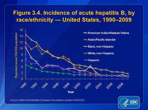 Slide 3.4 | U.S. 2009 Surveillance Data for Acute Viral ...