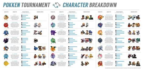 Choose Your Pokémon With The Pokkén Character Breakdown