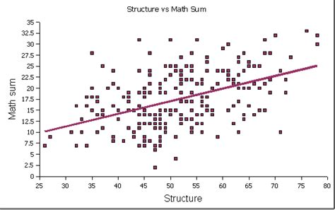 admissions mathematics correlations for 230 admitted regular students