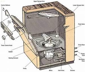 Dishwasher Repair Manual Model