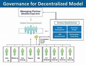 Governance for Decentralized Model Managing