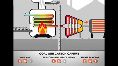 Using Coal Generate Electricity Youtube