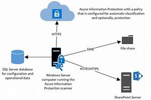 azure information protection microsoft docs With azure document management system