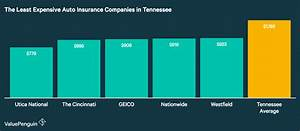 Best Auto Insurance Rates in Tennessee (2019) - ValuePenguin