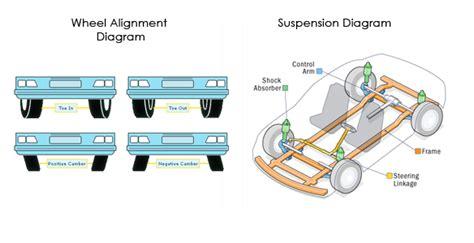 regular wheel alignment saves  money  longer run
